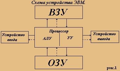 Архитектура блоки схемы